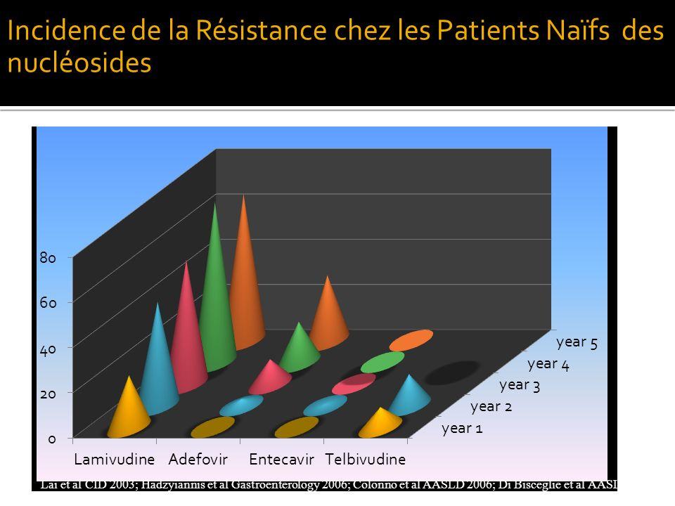 Incidence de la Résistance chez les Patients Naïfs des nucléosides Lai et al CID 2003; Hadzyiannis et al Gastroenterology 2006; Colonno et al AASLD 20
