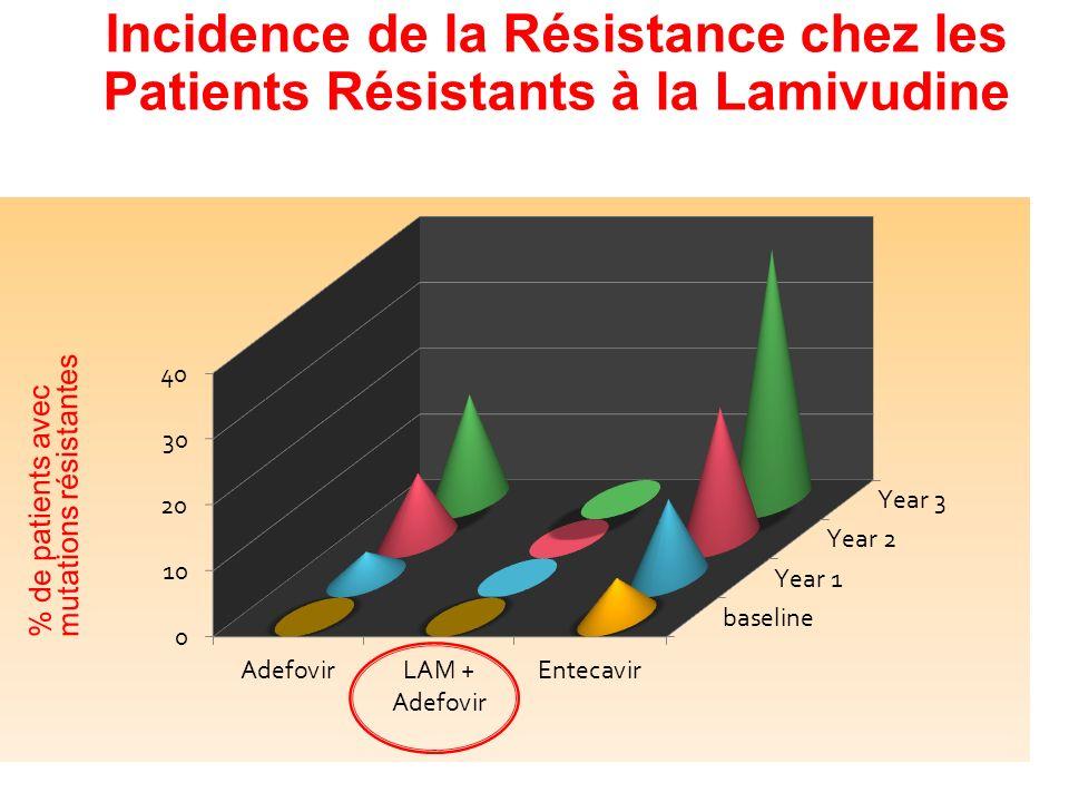 Incidence de la Résistance chez les Patients Résistants à la Lamivudine Lampertico et al AASLD 2006; Colonno et al AASLD 2006 % de patients avec mutat