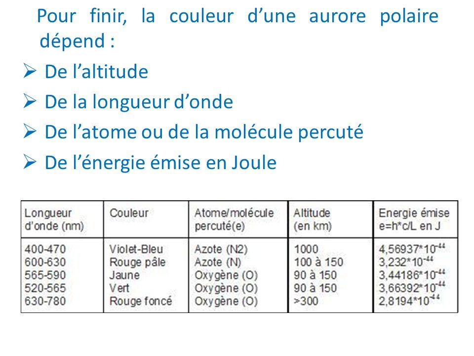 Pour finir, la couleur dune aurore polaire dépend : De laltitude De la longueur donde De latome ou de la molécule percuté De lénergie émise en Joule