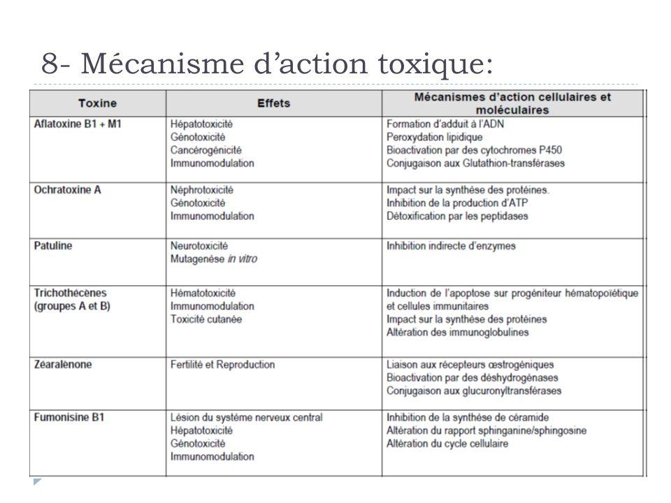 8- Mécanisme daction toxique: