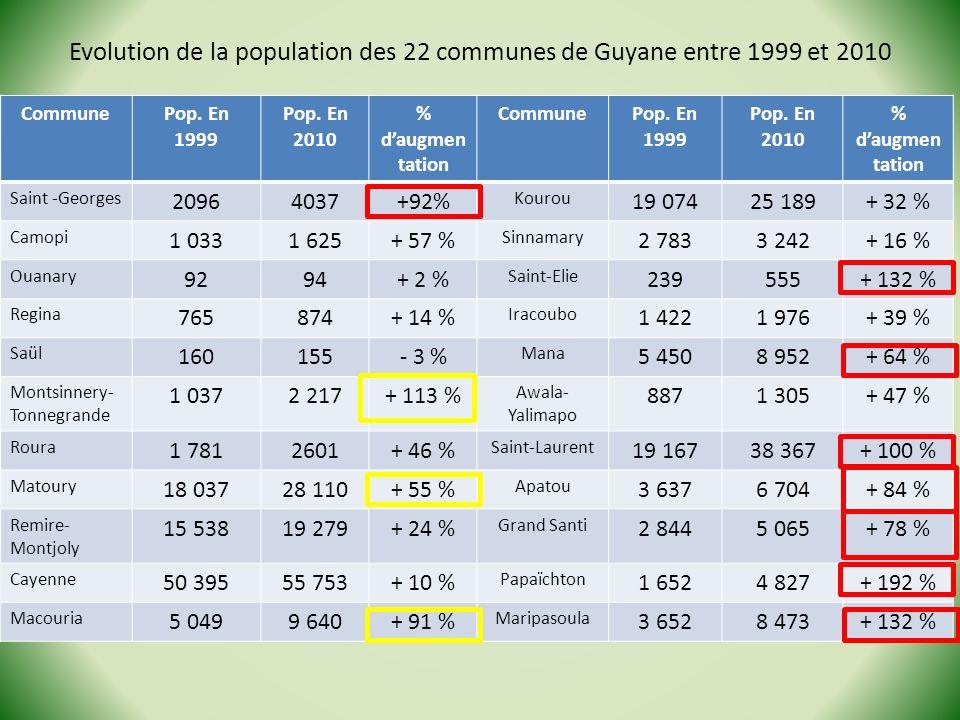 Lexplosion des espaces frontaliers: Lexplosion des espaces frontaliers: -LOuest : 28 % de la population guyanaise - Augmentation + 83 % (pop.
