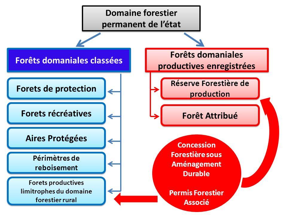 Domaine forestier permanent de létat Forêts domaniales classées Forêts domaniales productives enregistrées Forets de protection Forets récréatives Air