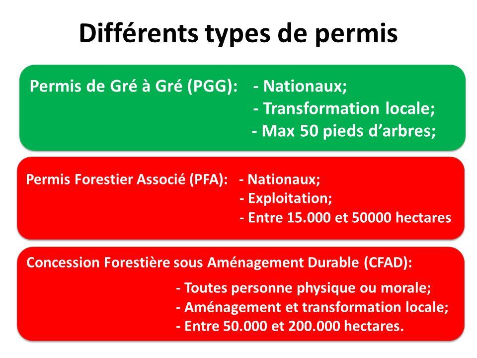 Différents types de permis Permis de Gré à Gré (PGG):- Nationaux; - Transformation locale; - Max 50 pieds darbres; Permis de Gré à Gré (PGG):- Nationa