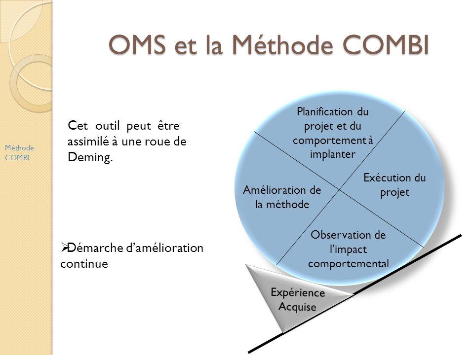 OMS et la Méthode COMBI Méthode COMBI Planification du projet et du comportement à implanter Exécution du projet Observation de limpact comportemental