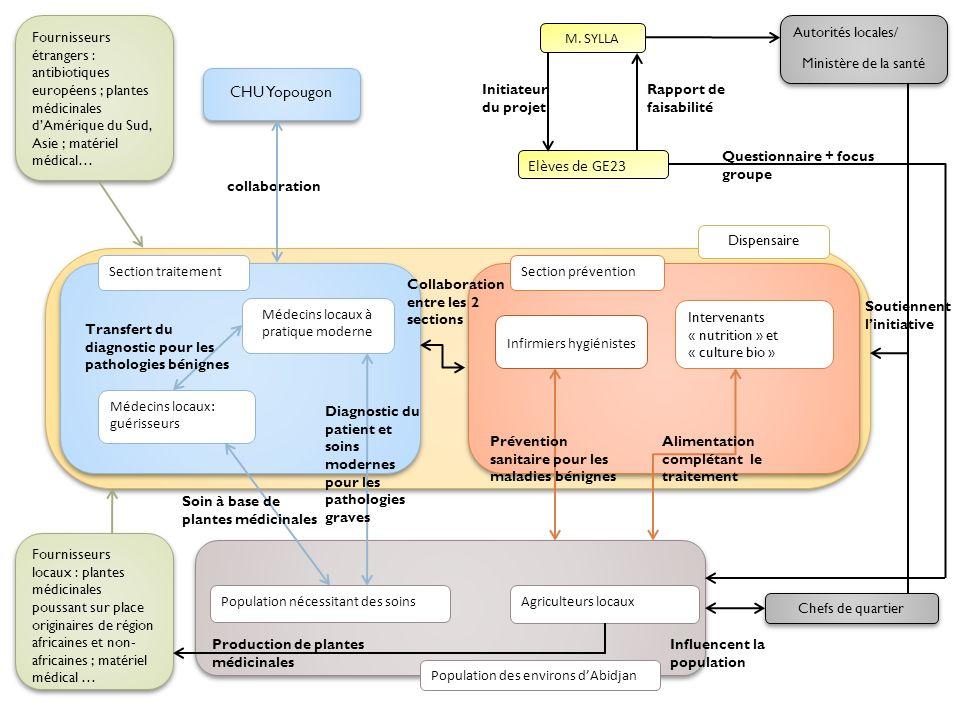 Fournisseurs étrangers : antibiotiques européens ; plantes médicinales dAmérique du Sud, Asie ; matériel médical… M. SYLLA Elèves de GE23 CHU Yopougon
