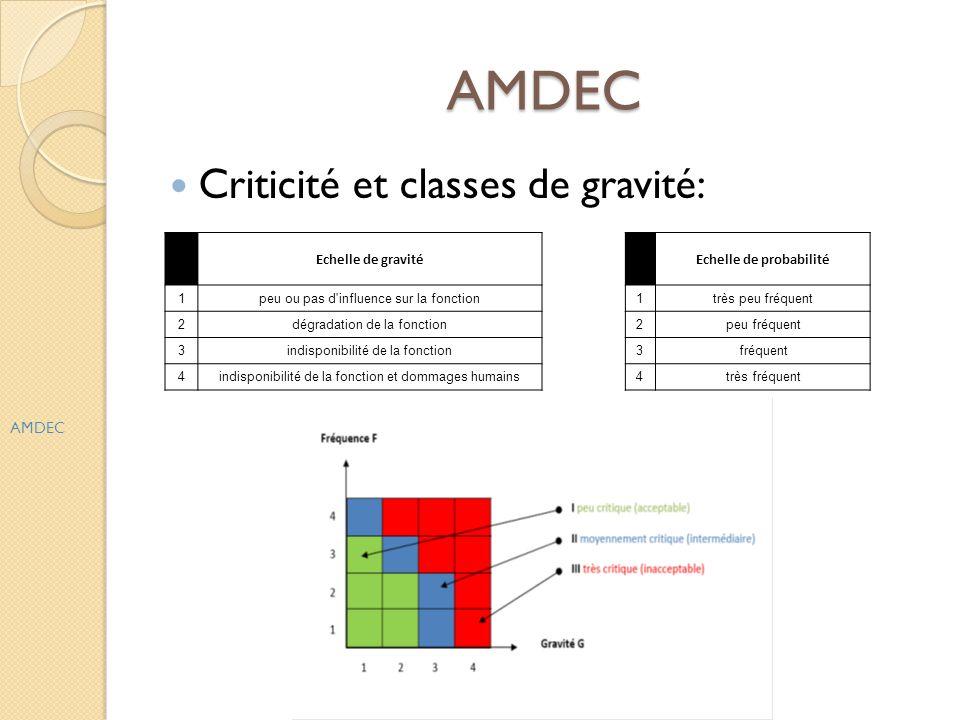 AMDEC Criticité et classes de gravité: AMDEC Echelle de gravité Echelle de probabilité 1peu ou pas d'influence sur la fonction1très peu fréquent 2dégr