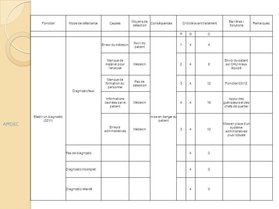AMDEC FonctionMode de défaillanceCauses Moyens de détection ConséquencesCriticité avant traitement Barrières / Solutions Remarques PGC Etablir un diag