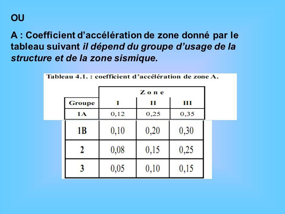 OU A : Coefficient daccélération de zone donné par le tableau suivant il dépend du groupe dusage de la structure et de la zone sismique.