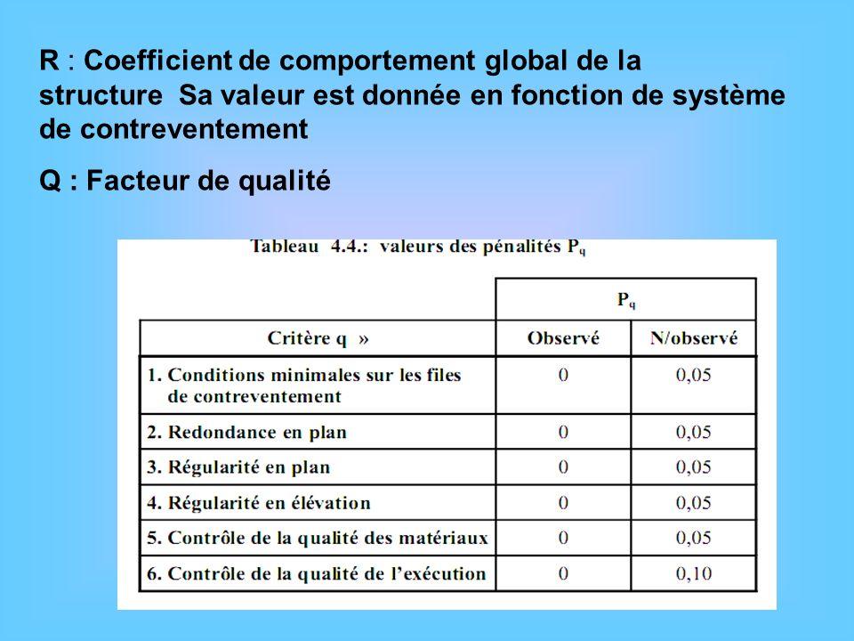 R : Coefficient de comportement global de la structure Sa valeur est donnée en fonction de système de contreventement Q : Facteur de qualité