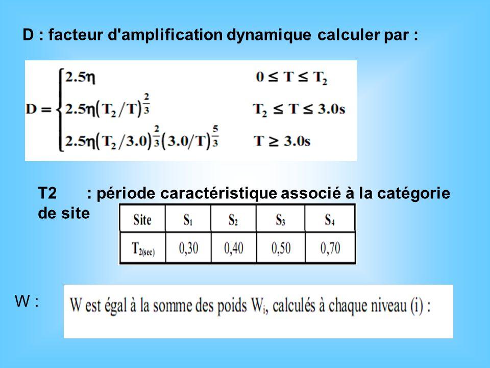 D : facteur d'amplification dynamique calculer par : W : T2: période caractéristique associé à la catégorie de site