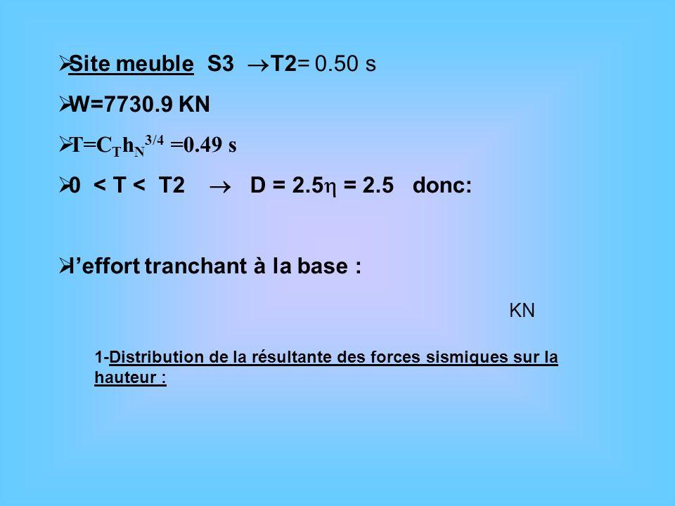 Site meuble S3 T2= 0.50 s W=7730.9 KN T=C T h N 3/4 =0.49 s 0 < T < T2 D = 2.5 = 2.5 donc: leffort tranchant à la base : 1-Distribution de la résultan
