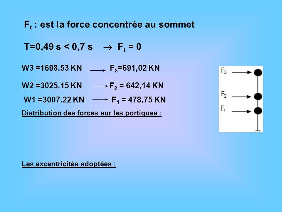 F t : est la force concentrée au sommet T=0,49 s < 0,7 s F t = 0 W3 =1698.53 KN F 3 =691,02 KN W2 =3025.15 KN F 2 = 642,14 KN W1 =3007.22 KN F 1 = 478