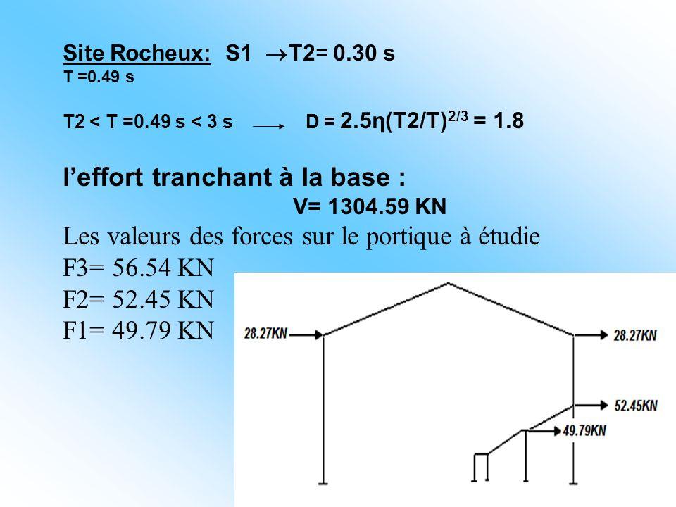 Site Rocheux: S1 T2= 0.30 s T =0.49 s T2 < T =0.49 s < 3 s D = 2.5η(T2/T) 2/3 = 1.8 leffort tranchant à la base : V= 1304.59 KN Les valeurs des forces