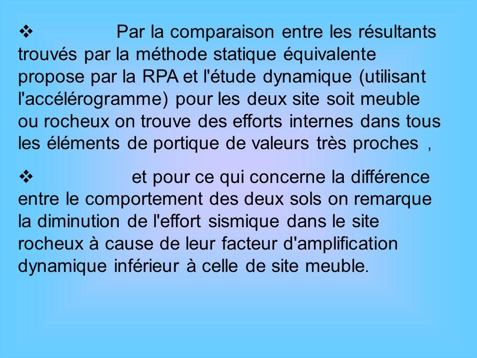 Par la comparaison entre les résultants trouvés par la méthode statique équivalente propose par la RPA et l'étude dynamique (utilisant l'accélérogramm