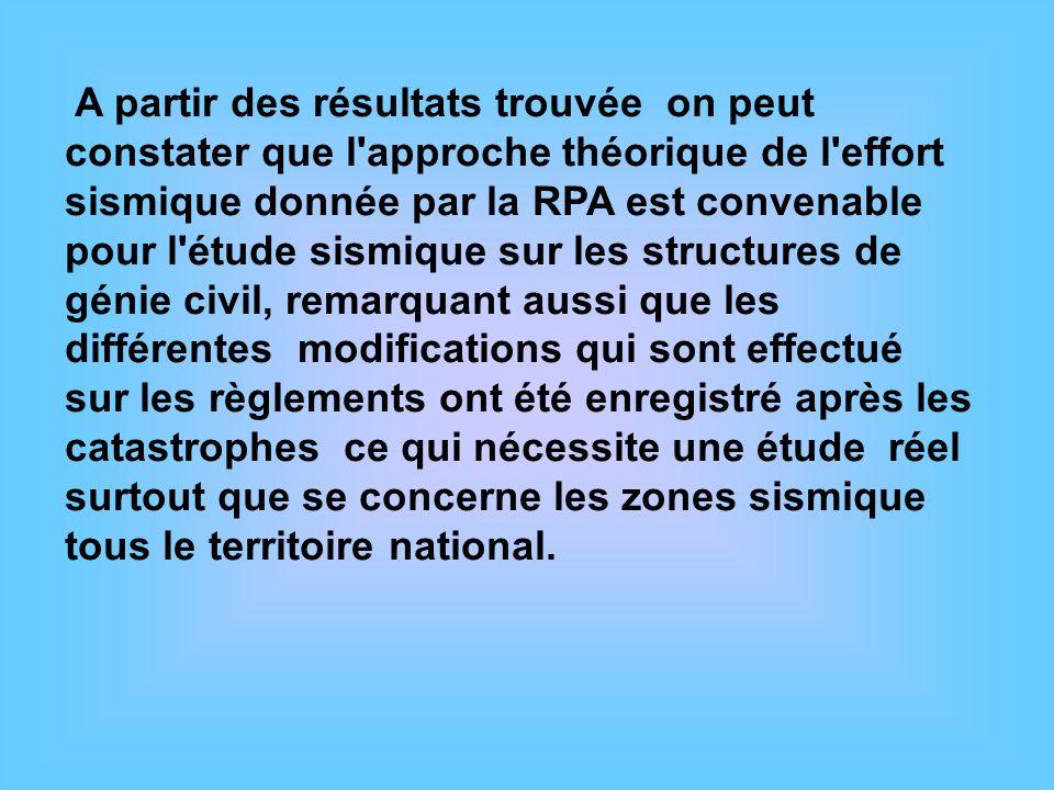 A partir des résultats trouvée on peut constater que l'approche théorique de l'effort sismique donnée par la RPA est convenable pour l'étude sismique