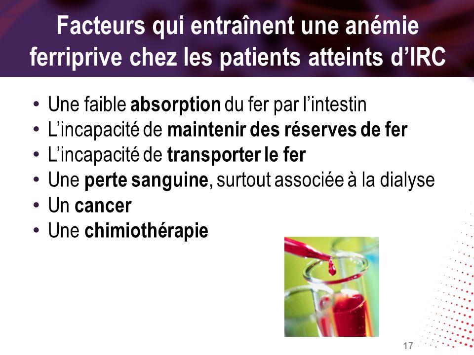 Facteurs qui entraînent une anémie ferriprive chez les patients atteints dIRC Une faible absorption du fer par lintestin Lincapacité de maintenir des