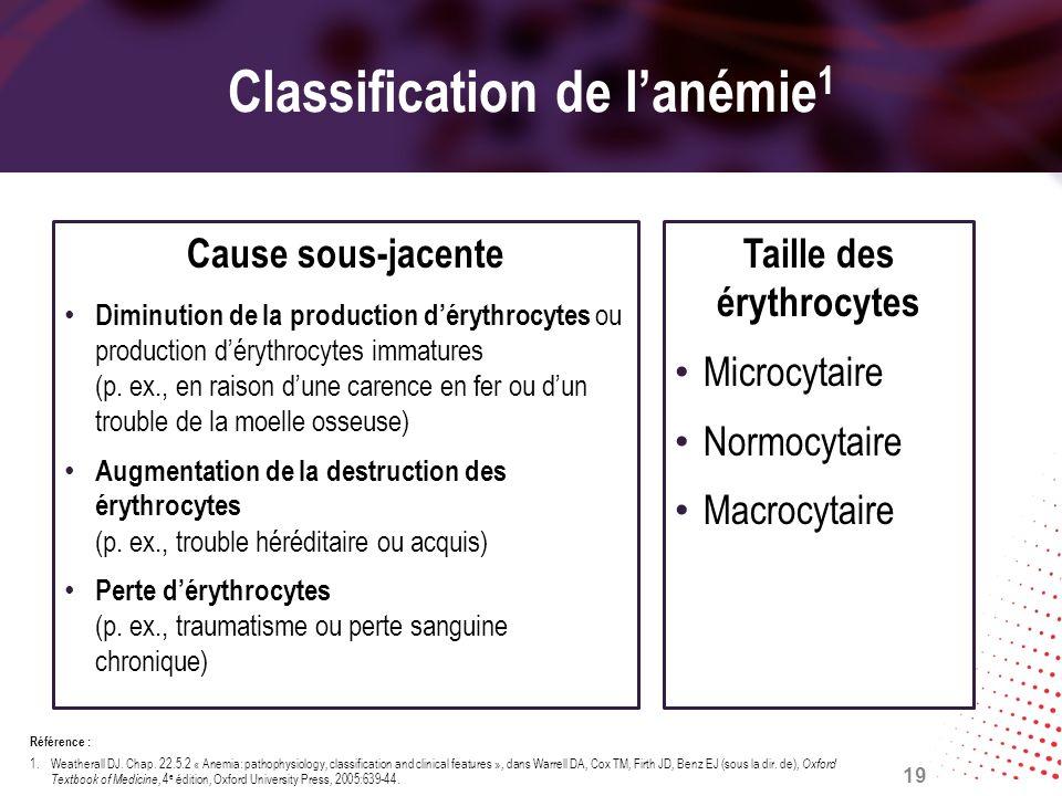 Classification de lanémie 1 Cause sous-jacente Diminution de la production dérythrocytes ou production dérythrocytes immatures (p. ex., en raison dune
