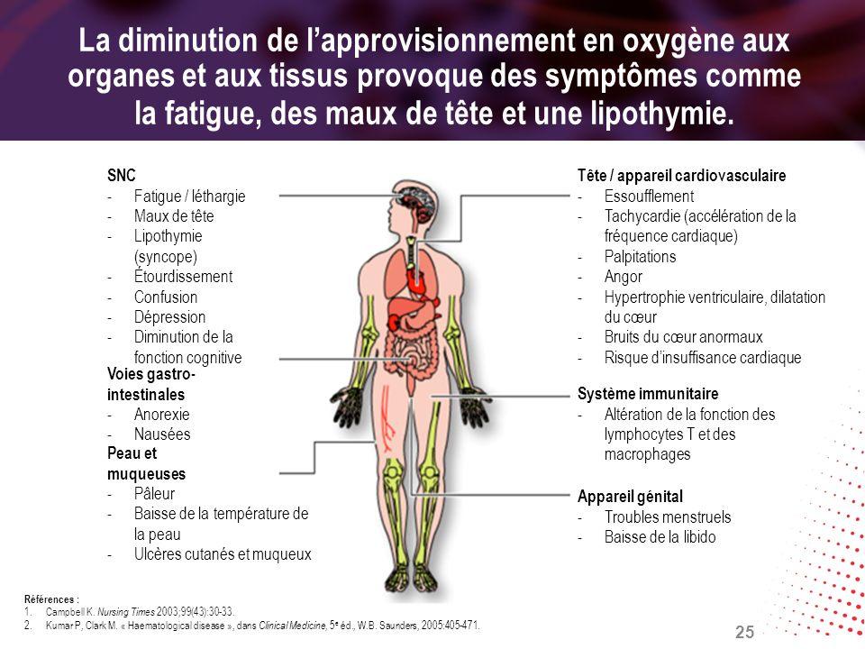 La diminution de lapprovisionnement en oxygène aux organes et aux tissus provoque des symptômes comme la fatigue, des maux de tête et une lipothymie.