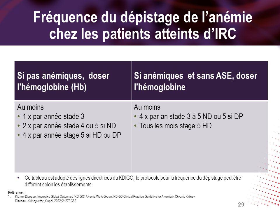 Fréquence du dépistage de lanémie chez les patients atteints dIRC Si pas anémiques, doser lhémoglobine (Hb) Si anémiques et sans ASE, doser lhémoglobi