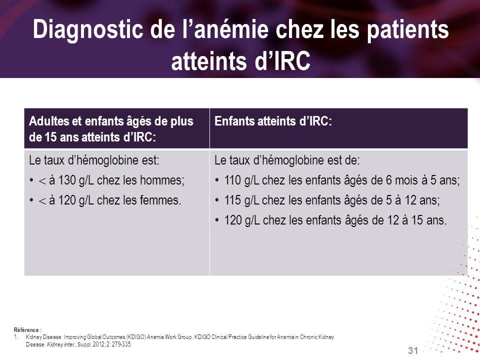 Diagnostic de lanémie chez les patients atteints dIRC Adultes et enfants âgés de plus de 15 ans atteints dIRC: Enfants atteints dIRC: Le taux dhémoglo