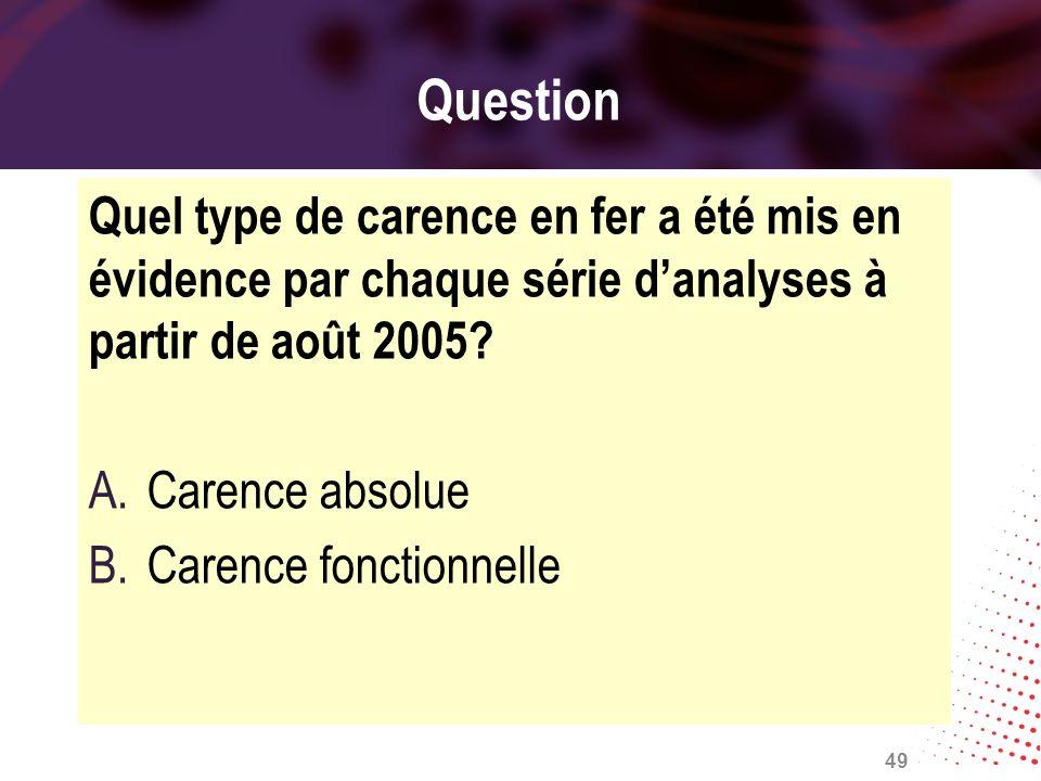 Question Quel type de carence en fer a été mis en évidence par chaque série danalyses à partir de août 2005? A.Carence absolue B.Carence fonctionnelle