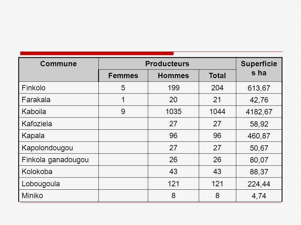 CommuneProducteursSuperficie s ha FemmesHommesTotal Finkolo5199204613,67 Farakala1202142,76 Kaboila9103510444182,67 Kafoziela 27 58,92 Kapala 96 460,8