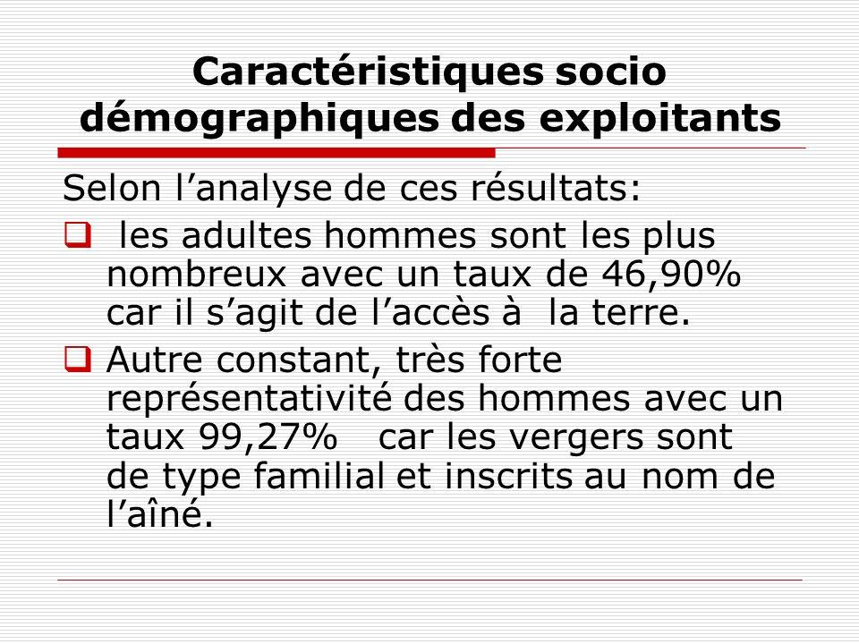 Caractéristiques socio démographiques des exploitants Selon lanalyse de ces résultats: les adultes hommes sont les plus nombreux avec un taux de 46,90% car il sagit de laccès à la terre.