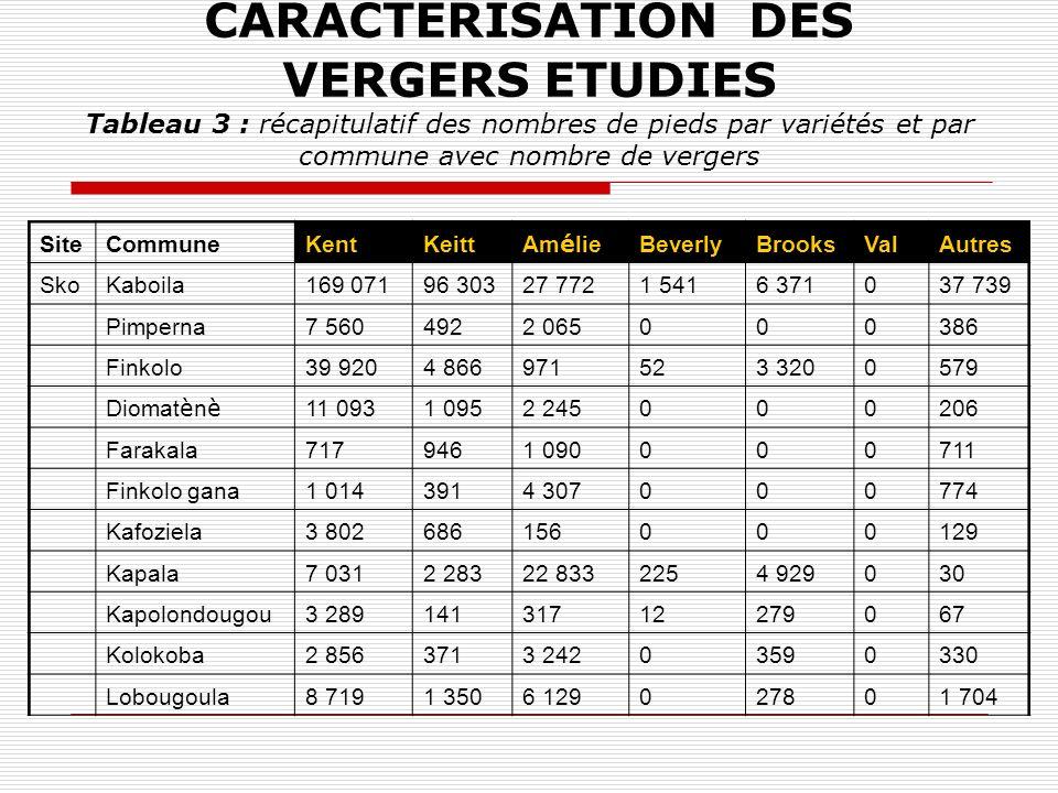 CARACTERISATION DES VERGERS ETUDIES Tableau 3 : récapitulatif des nombres de pieds par variétés et par commune avec nombre de vergers SiteCommuneKentK