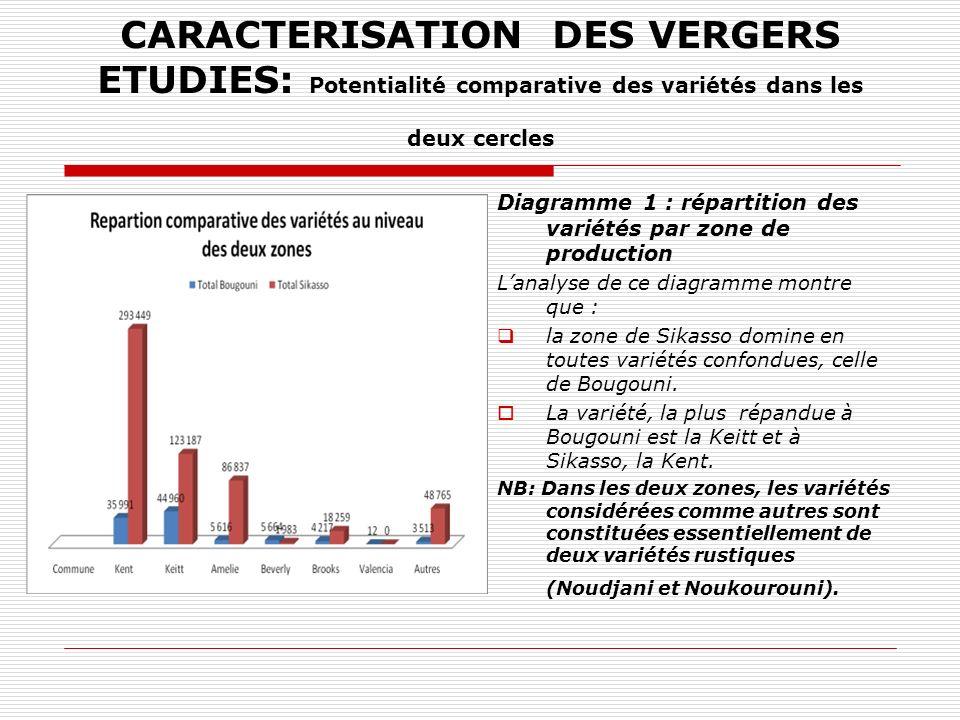 CARACTERISATION DES VERGERS ETUDIES: Potentialité comparative des variétés dans les deux cercles Diagramme 1 : répartition des variétés par zone de production Lanalyse de ce diagramme montre que : la zone de Sikasso domine en toutes variétés confondues, celle de Bougouni.