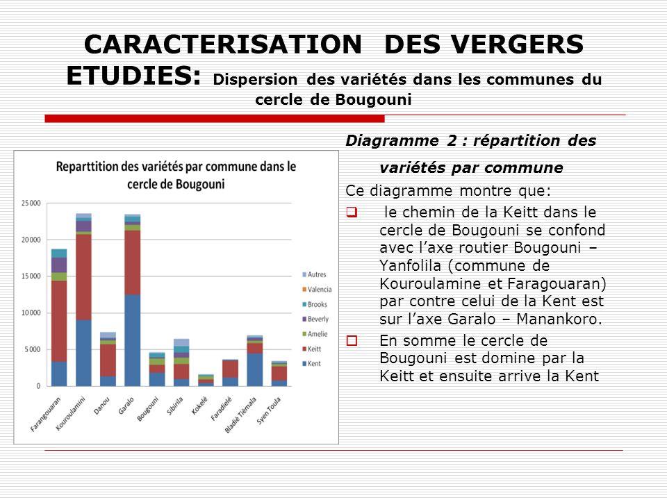 CARACTERISATION DES VERGERS ETUDIES: Dispersion des variétés dans les communes du cercle de Bougouni Diagramme 2 : répartition des variétés par commun