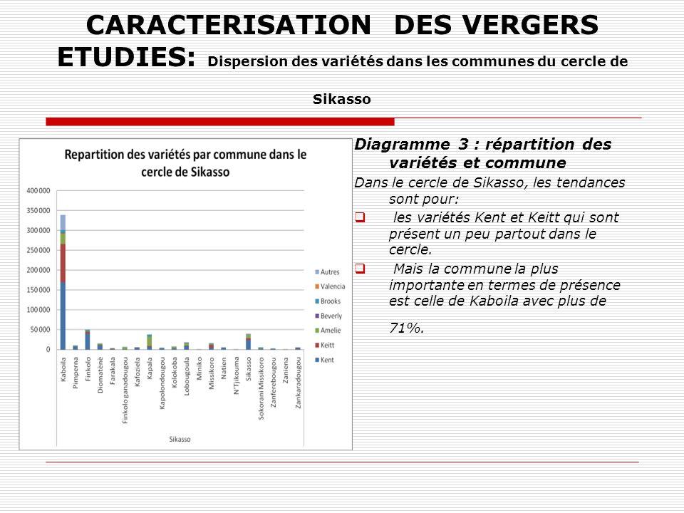 CARACTERISATION DES VERGERS ETUDIES: Dispersion des variétés dans les communes du cercle de Sikasso Diagramme 3 : répartition des variétés et commune