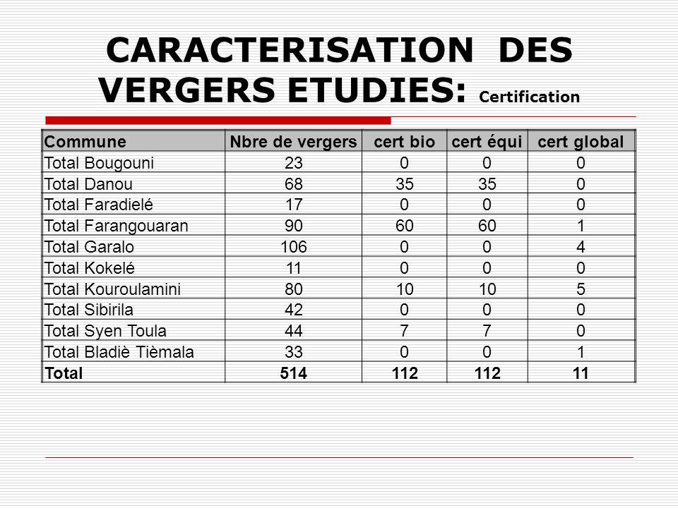 CARACTERISATION DES VERGERS ETUDIES: Certification CommuneNbre de vergerscert biocert équicert global Total Bougouni23000 Total Danou6835 0 Total Faradielé17000 Total Farangouaran9060 1 Total Garalo106004 Total Kokelé11000 Total Kouroulamini8010 5 Total Sibirila42000 Total Syen Toula44770 Total Bladiè Tièmala33001 Total514112 11
