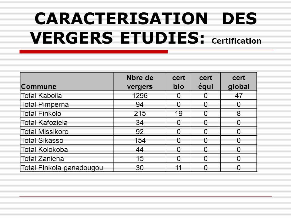 CARACTERISATION DES VERGERS ETUDIES: Certification Commune Nbre de vergers cert bio cert équi cert global Total Kaboila12960047 Total Pimperna94000 To