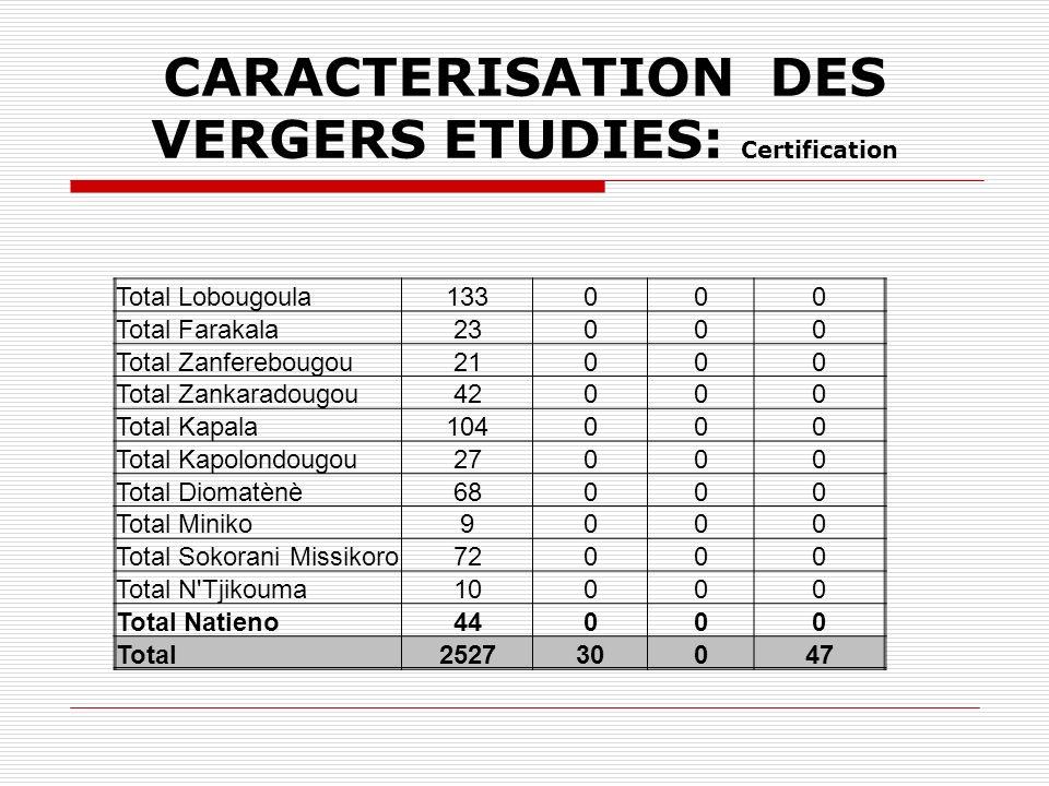 CARACTERISATION DES VERGERS ETUDIES: Certification Total Lobougoula133000 Total Farakala23000 Total Zanferebougou21000 Total Zankaradougou42000 Total