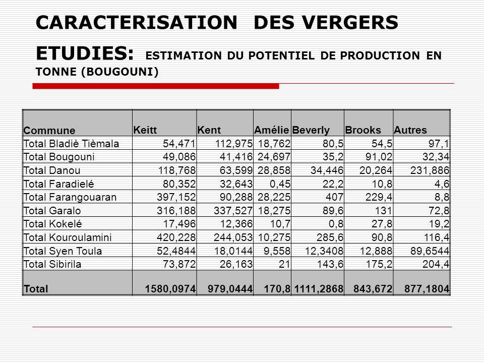 CARACTERISATION DES VERGERS ETUDIES: ESTIMATION DU POTENTIEL DE PRODUCTION EN TONNE (BOUGOUNI) CommuneKeittKentAmélieBeverlyBrooksAutres Total Bladiè Tièmala54,471112,97518,76280,554,597,1 Total Bougouni49,08641,41624,69735,291,0232,34 Total Danou118,76863,59928,85834,44620,264231,886 Total Faradielé80,35232,6430,4522,210,84,6 Total Farangouaran397,15290,28828,225407229,48,8 Total Garalo316,188337,52718,27589,613172,8 Total Kokelé17,49612,36610,70,827,819,2 Total Kouroulamini420,228244,05310,275285,690,8116,4 Total Syen Toula52,484418,01449,55812,340812,88889,6544 Total Sibirila73,87226,16321143,6175,2204,4 Total1580,0974979,0444170,81111,2868843,672877,1804