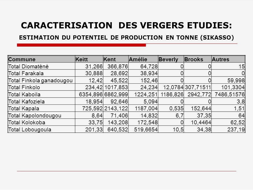 CARACTERISATION DES VERGERS ETUDIES: ESTIMATION DU POTENTIEL DE PRODUCTION EN TONNE (SIKASSO) CommuneKeittKentAmélieBeverlyBrooksAutres Total Diomatèn