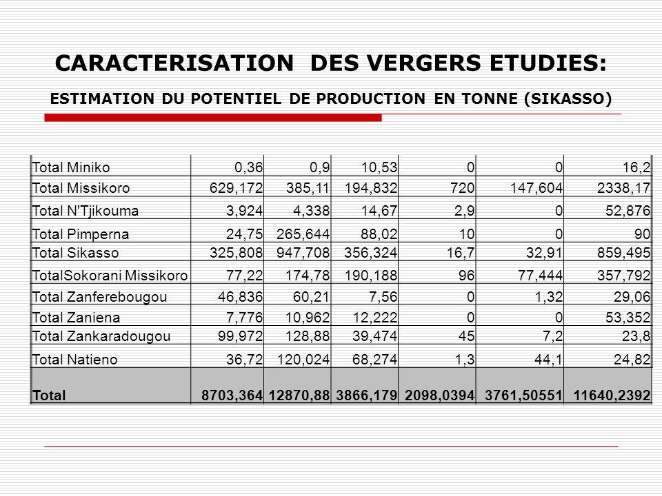 CARACTERISATION DES VERGERS ETUDIES: ESTIMATION DU POTENTIEL DE PRODUCTION EN TONNE (SIKASSO) Total Miniko0,360,910,530016,2 Total Missikoro629,172385