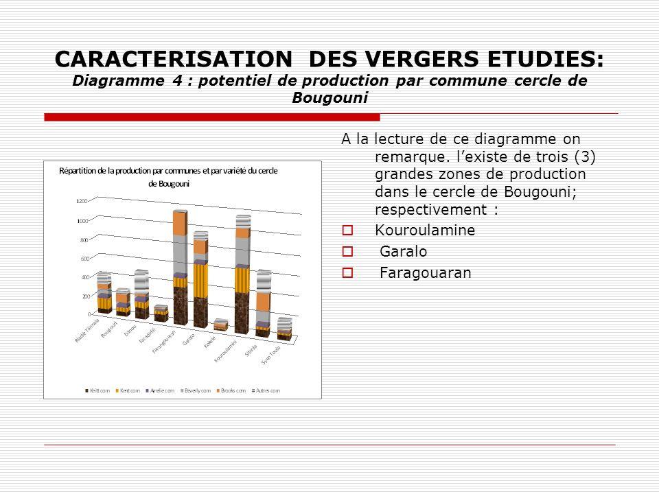CARACTERISATION DES VERGERS ETUDIES: Diagramme 4 : potentiel de production par commune cercle de Bougouni A la lecture de ce diagramme on remarque. le