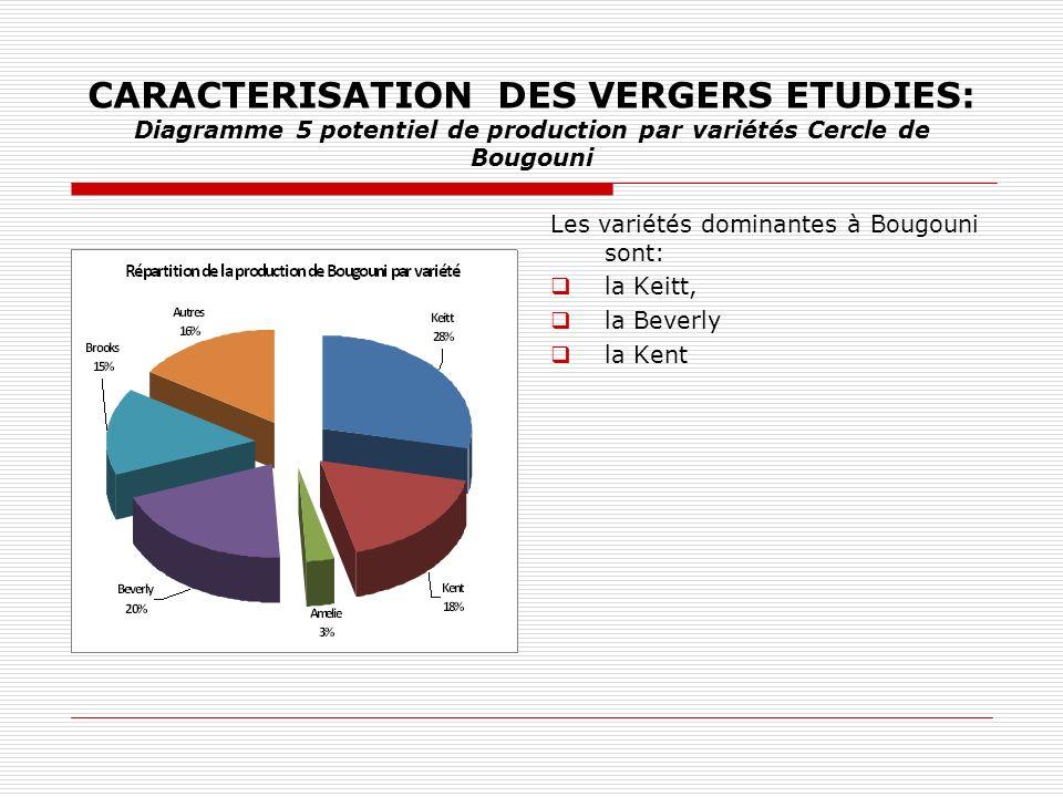 CARACTERISATION DES VERGERS ETUDIES: Diagramme 5 potentiel de production par variétés Cercle de Bougouni Les variétés dominantes à Bougouni sont: la Keitt, la Beverly la Kent