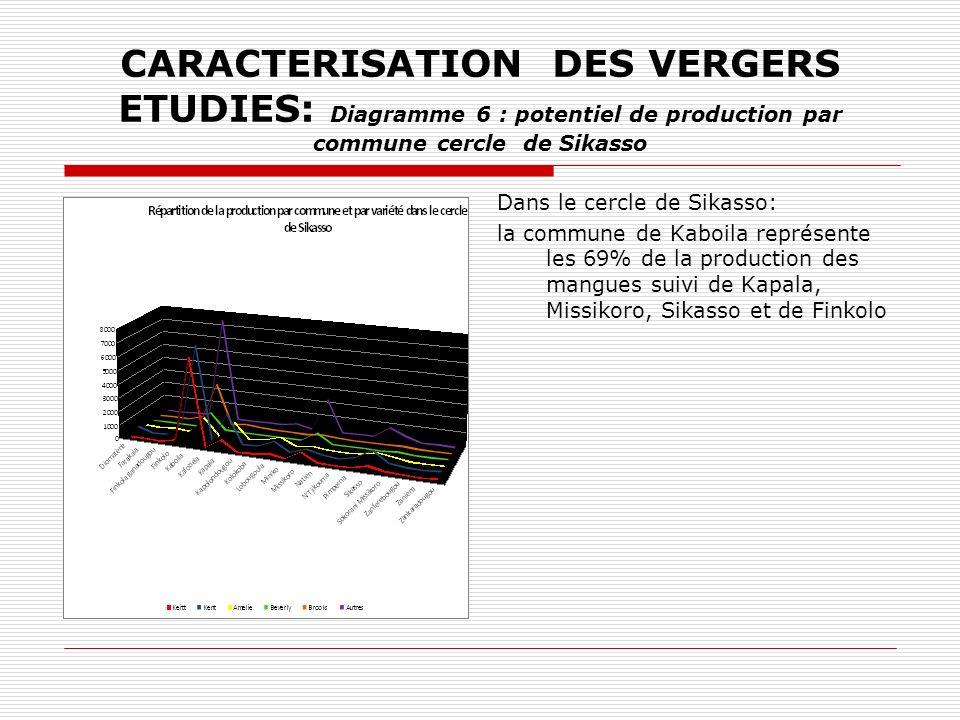 CARACTERISATION DES VERGERS ETUDIES: Diagramme 6 : potentiel de production par commune cercle de Sikasso Dans le cercle de Sikasso: la commune de Kaboila représente les 69% de la production des mangues suivi de Kapala, Missikoro, Sikasso et de Finkolo