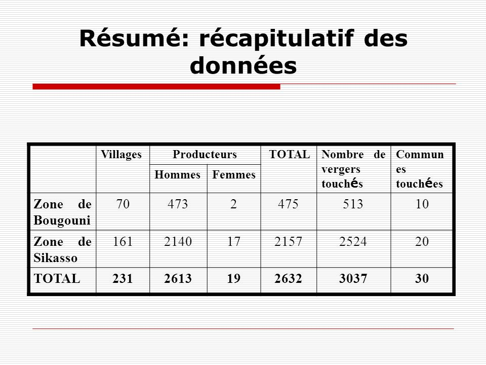 Résumé: récapitulatif des données VillagesProducteurs TOTALNombre de vergers touch é s Commun es touch é es HommesFemmes Zone de Bougouni 70473247551310 Zone de Sikasso 1612140172157252420 TOTAL2312613192632303730