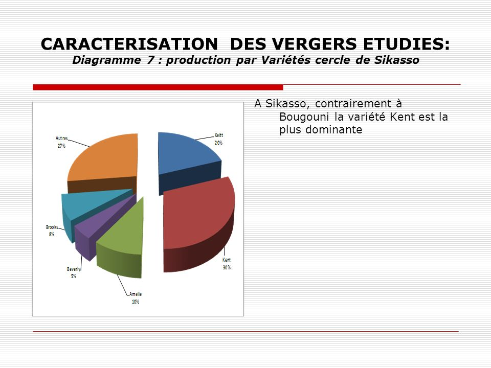 CARACTERISATION DES VERGERS ETUDIES: Diagramme 7 : production par Variétés cercle de Sikasso A Sikasso, contrairement à Bougouni la variété Kent est la plus dominante