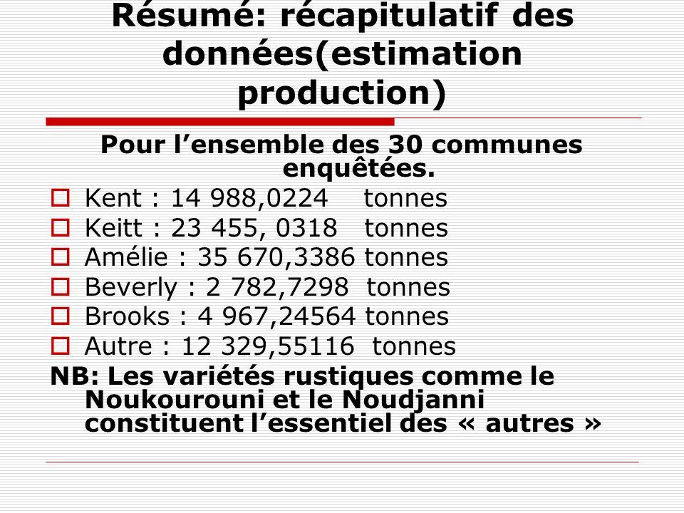 Résumé: récapitulatif des données(estimation production) Pour lensemble des 30 communes enquêtées. Kent : 14 988,0224 tonnes Keitt : 23 455, 0318 tonn