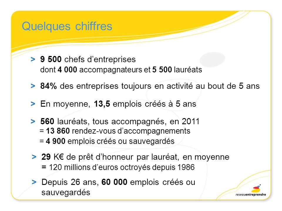 Quelques chiffres > 9 500 chefs dentreprises dont 4 000 accompagnateurs et 5 500 lauréats > 560 lauréats, tous accompagnés, en 2011 = 13 860 rendez-vo