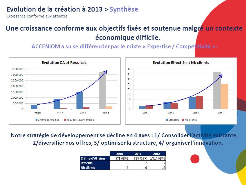 Evolution de la création à 2013 > Synthèse Croissance conforme aux attentes Une croissance conforme aux objectifs fixés et soutenue malgré un contexte