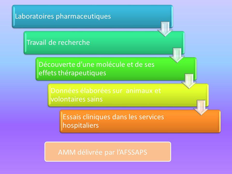 Laboratoires pharmaceutiquesTravail de recherche Découverte dune molécule et de ses effets thérapeutiques Données élaborées sur animaux et volontaires