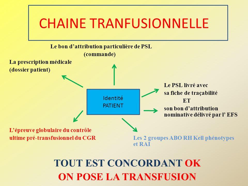 CHAINE TRANFUSIONNELLE Le bon dattribution particulière de PSL (commande) La prescription médicale (dossier patient) Le PSL livré avec sa fiche de tra