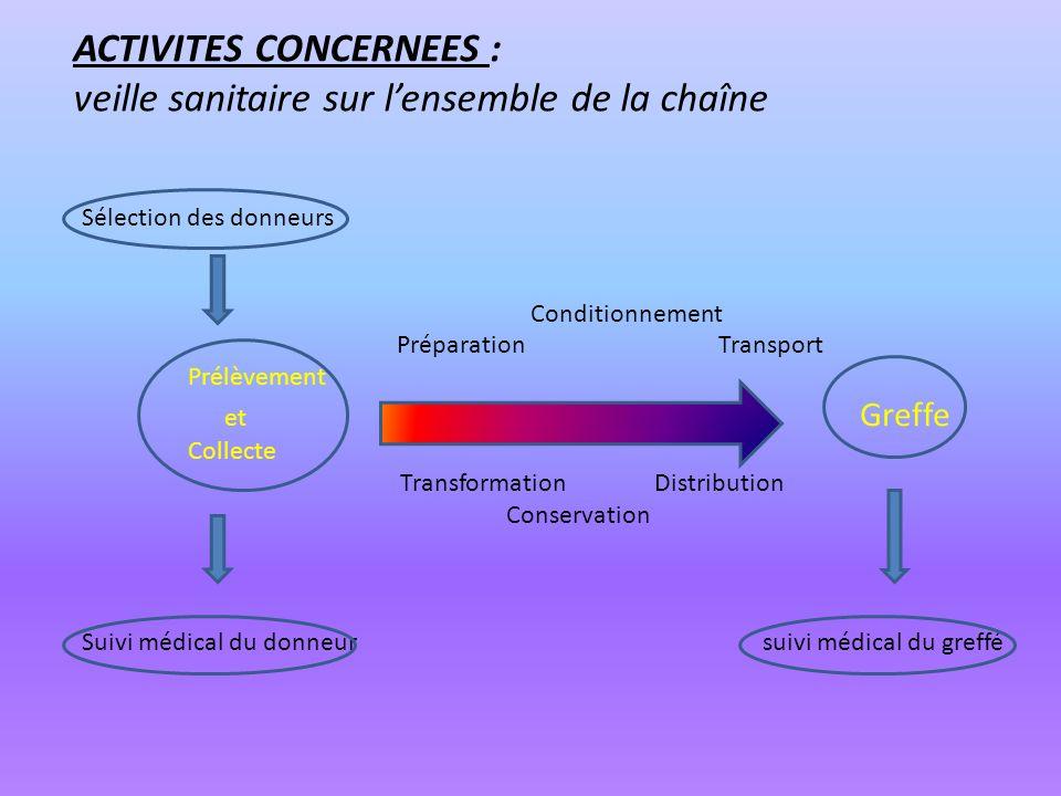 ACTIVITES CONCERNEES : veille sanitaire sur lensemble de la chaîne Sélection des donneurs Conditionnement PréparationTransport Prélèvement et Greffe C