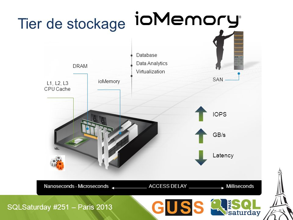 SQLSaturday #251 – Paris 2013 Tier de stockage ioMemory L1, L2, L3 CPU Cache DRAM SAN IOPS GB/s Latency Nanoseconds - Microseconds ACCESS DELAY Millis