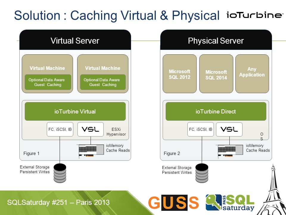 SQLSaturday #251 – Paris 2013 Solution : Caching Virtual & Physical ioMemory Cache Reads ESXi Hypervisor Virtual Server Virtual Machine Optional Data